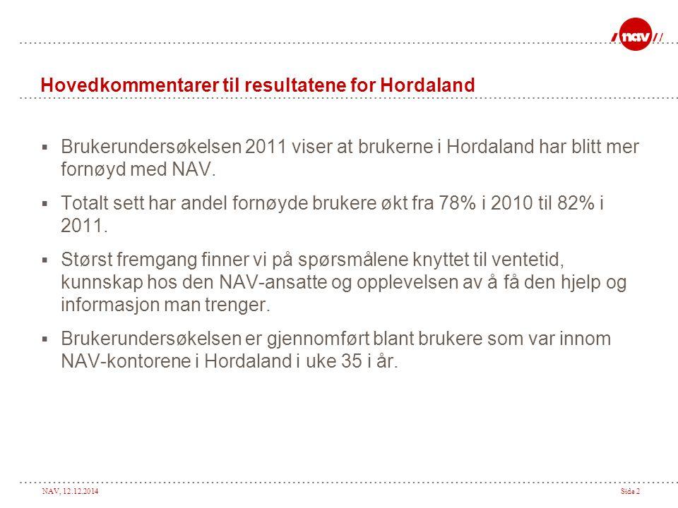NAV, 12.12.2014Side 2 Hovedkommentarer til resultatene for Hordaland  Brukerundersøkelsen 2011 viser at brukerne i Hordaland har blitt mer fornøyd med NAV.