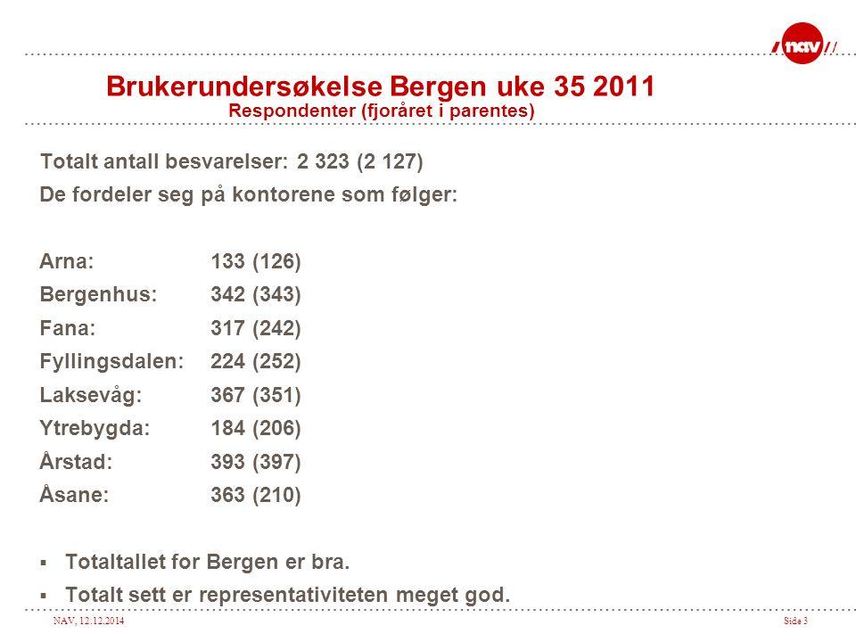 NAV, 12.12.2014Side 3 Brukerundersøkelse Bergen uke 35 2011 Respondenter (fjoråret i parentes) Totalt antall besvarelser: 2 323 (2 127) De fordeler seg på kontorene som følger: Arna:133 (126) Bergenhus: 342 (343) Fana: 317 (242) Fyllingsdalen: 224 (252) Laksevåg:367 (351) Ytrebygda:184 (206) Årstad:393 (397) Åsane:363 (210)  Totaltallet for Bergen er bra.