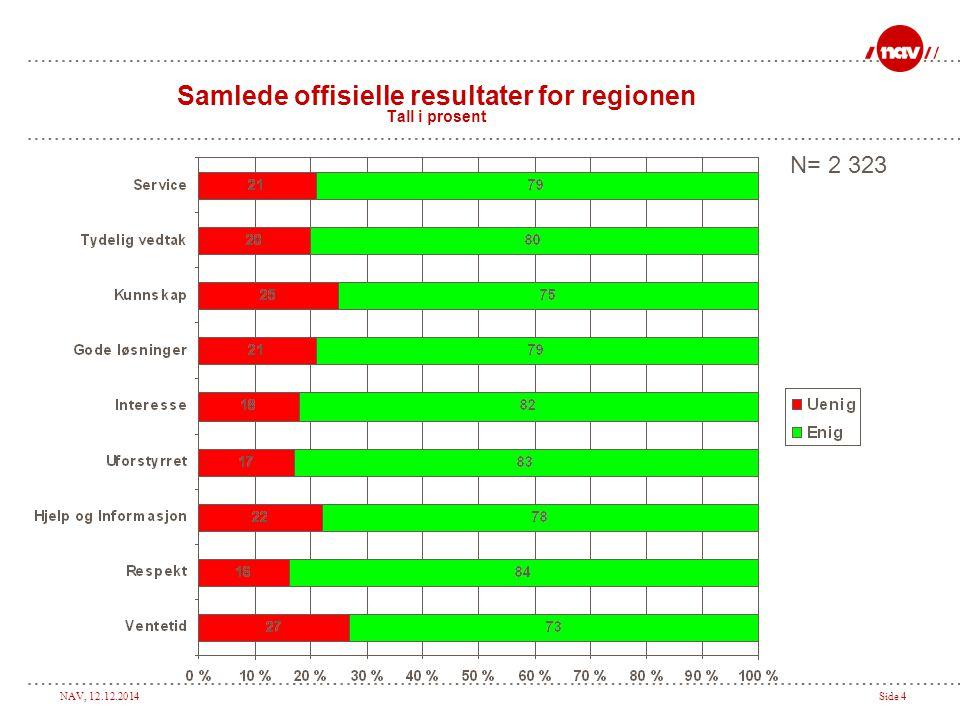 NAV, 12.12.2014Side 15 Sammenligning mellom kontorene i regionen (prosentandel enig i utsagnene) SERVICE : Jeg er fornøyd med servicen jeg har fått fra NAV kontoret