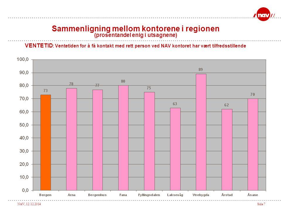 NAV, 12.12.2014Side 7 Sammenligning mellom kontorene i regionen (prosentandel enig i utsagnene) VENTETID : Ventetiden for å få kontakt med rett person ved NAV kontoret har vært tilfredsstillende