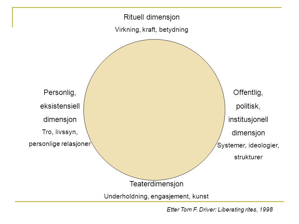 Rituell dimensjon Virkning, kraft, betydning Personlig, eksistensiell dimensjon Tro, livssyn, personlige relasjoner Offentlig, politisk, institusjonel