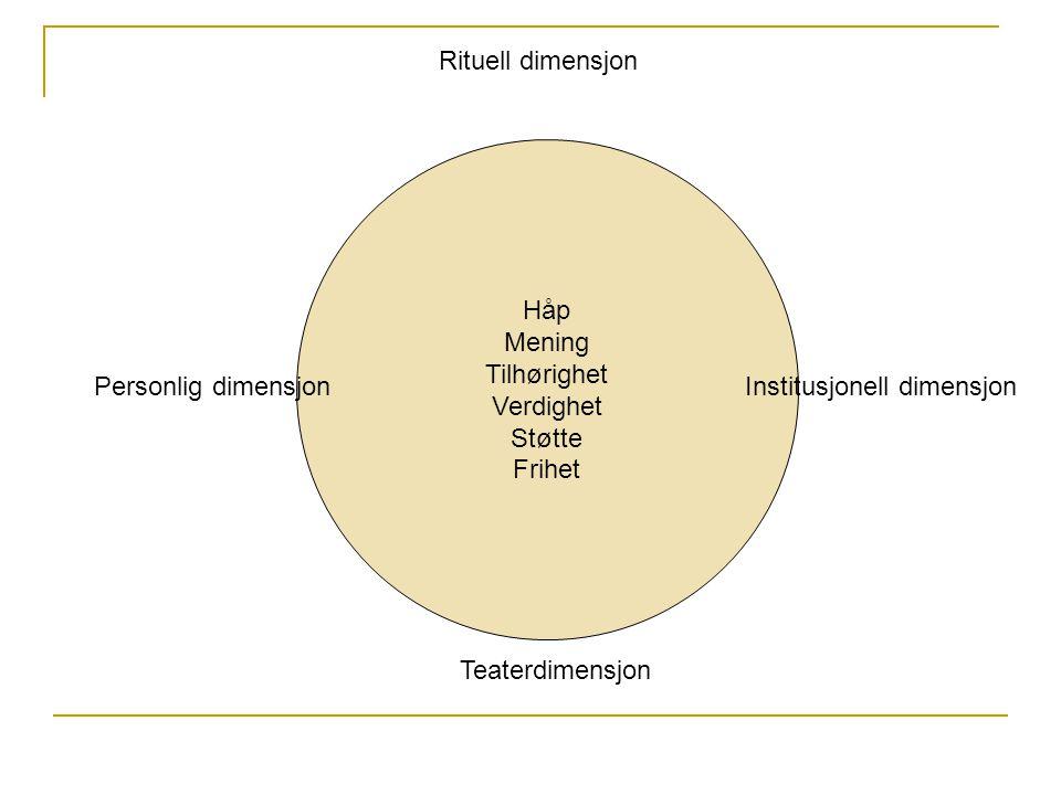Håp Mening Tilhørighet Verdighet Støtte Frihet Rituell dimensjon Personlig dimensjonInstitusjonell dimensjon Teaterdimensjon