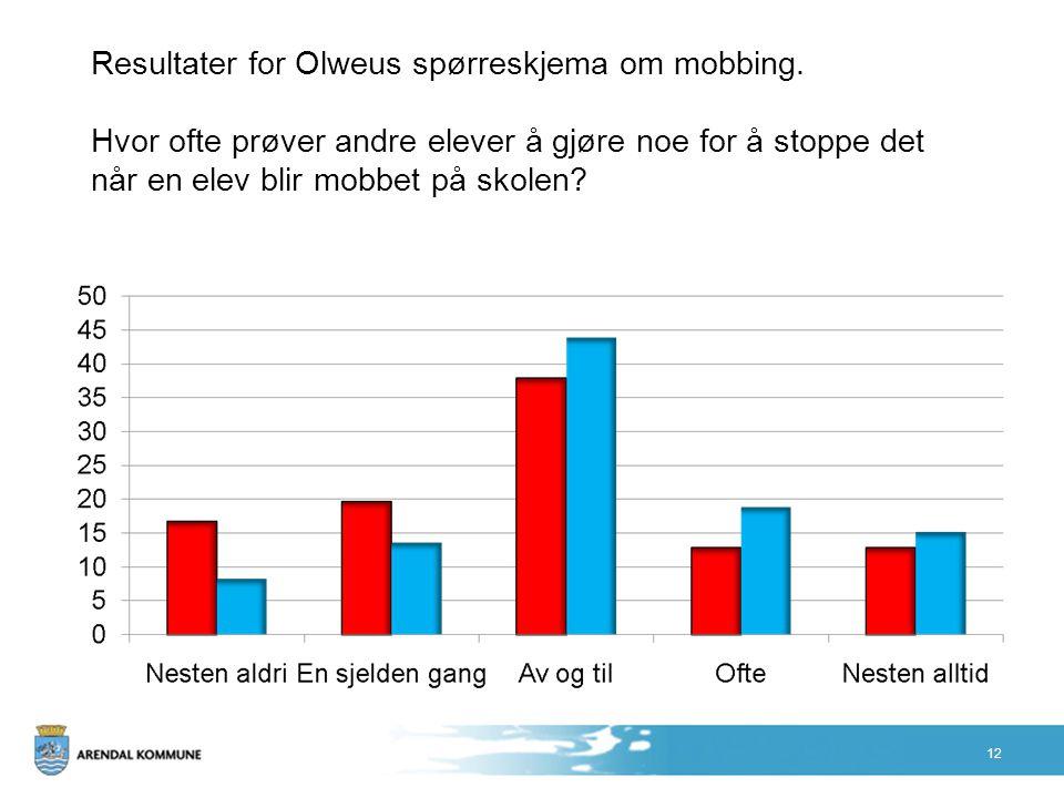 Resultater for Olweus spørreskjema om mobbing. Hvor ofte prøver andre elever å gjøre noe for å stoppe det når en elev blir mobbet på skolen? 12