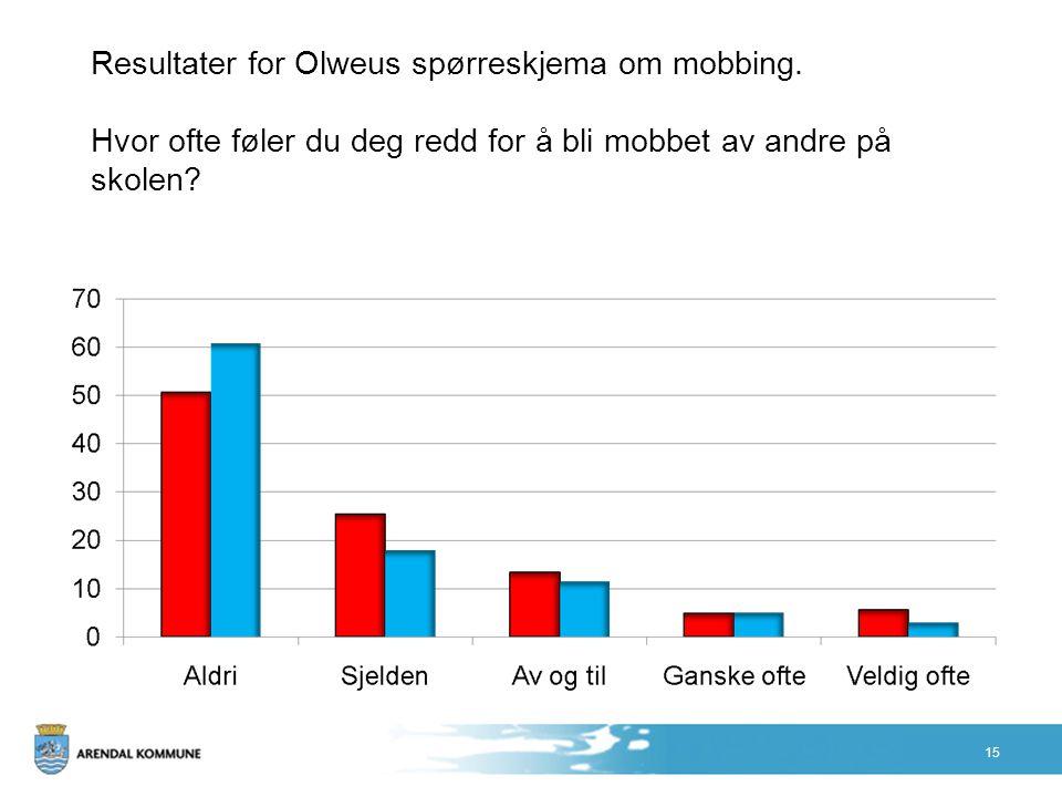 Resultater for Olweus spørreskjema om mobbing. Hvor ofte føler du deg redd for å bli mobbet av andre på skolen? 15