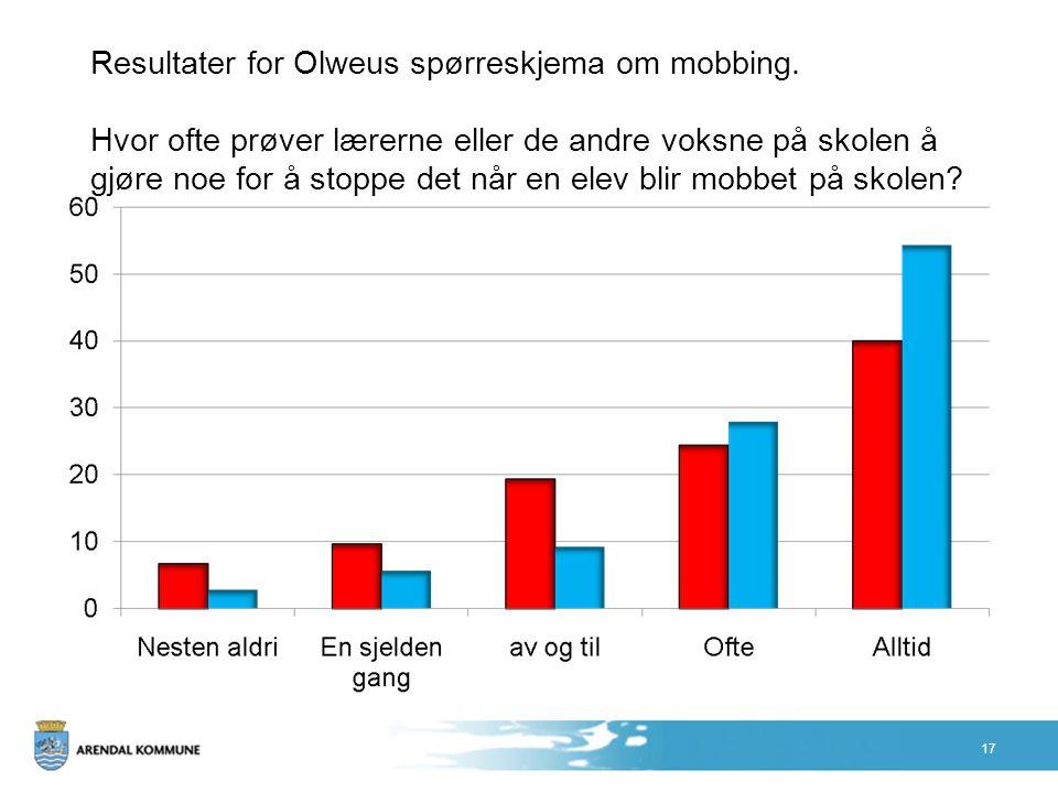 Resultater for Olweus spørreskjema om mobbing. Hvor ofte prøver lærerne eller de andre voksne på skolen å gjøre noe for å stoppe det når en elev blir