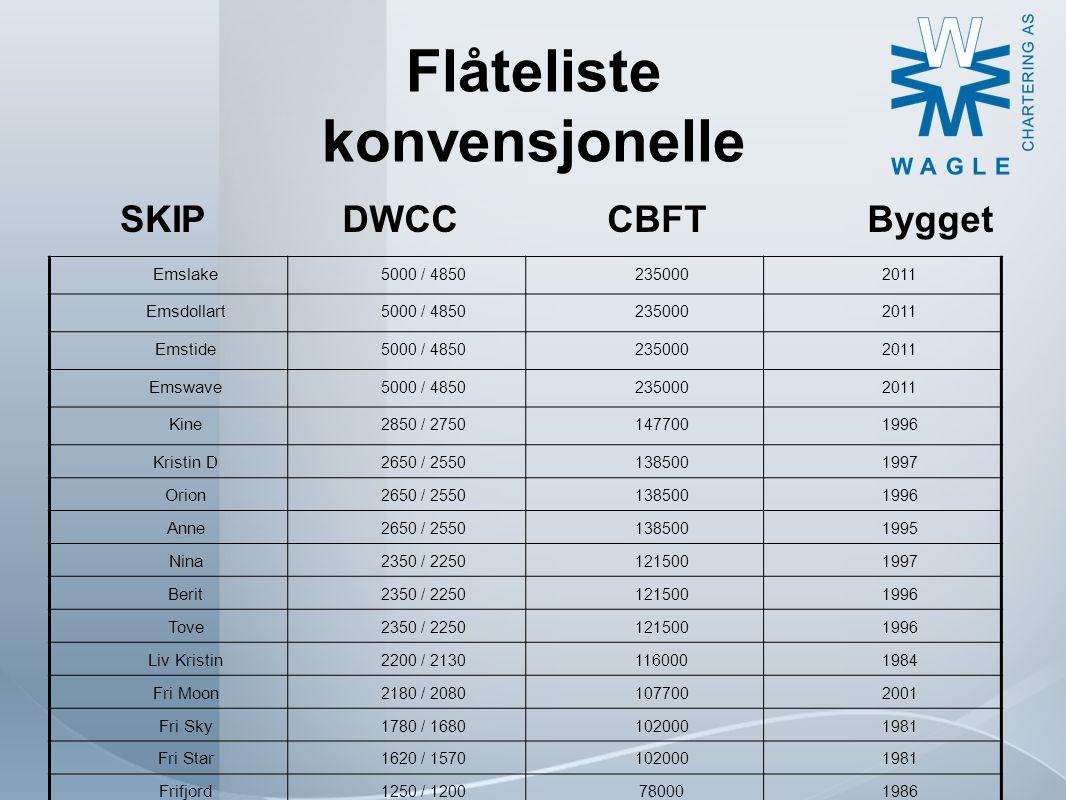Flåteliste Selvlossere VesselDWCC S/W CBFTBuilt Vestvind 1950112.0001985 West Carrier 180092.0001992 Vestborg 168079.9001976 Eidsvaag Sirius 3400160.0002007 Vestland 1500112.0001984