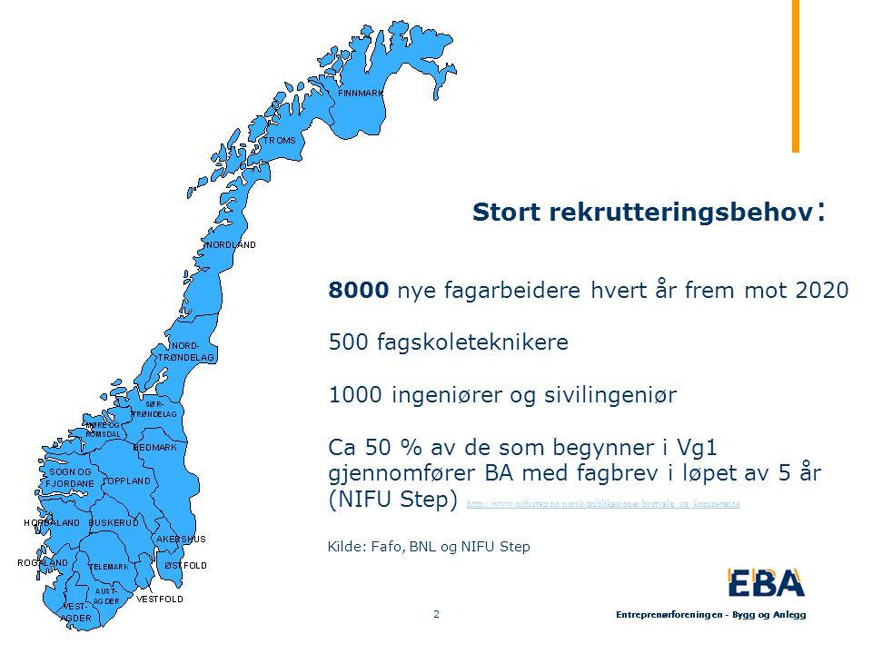 8000 nye fagarbeidere hvert år frem mot 2020 500 fagskoleteknikere 1000 ingeniører og sivilingeniør Ca 50 % av de som begynner i Vg1 gjennomfører BA med fagbrev i løpet av 5 år (NIFU Step) http://www.nifustep.no/norsk/publikasjoner/bortvalg_og_kompetanse http://www.nifustep.no/norsk/publikasjoner/bortvalg_og_kompetanse Kilde: Fafo, BNL og NIFU Step Stort rekrutteringsbehov : 2