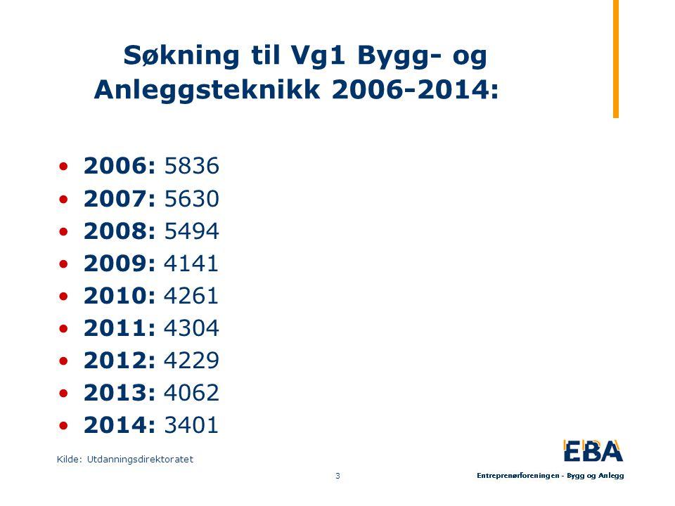 Søkning til Vg1 Bygg- og Anleggsteknikk 2006-2014: 2006: 5836 2007: 5630 2008: 5494 2009: 4141 2010: 4261 2011: 4304 2012: 4229 2013: 4062 2014: 3401 Kilde: Utdanningsdirektoratet 3