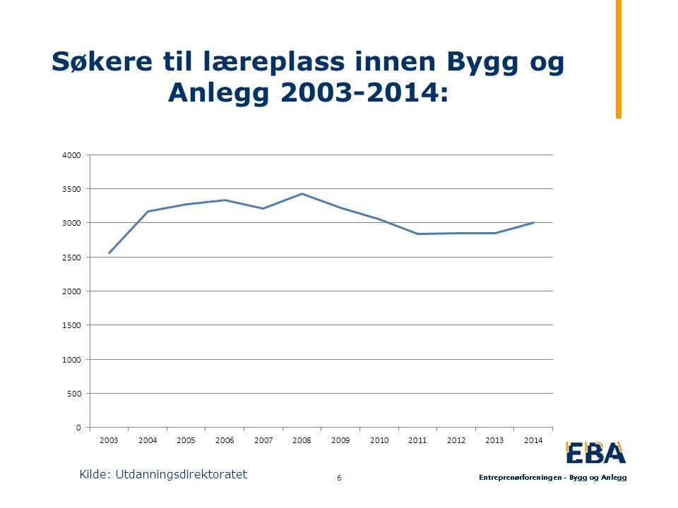 Søkere til læreplass innen Bygg og Anlegg 2003-2014: 6 Kilde: Utdanningsdirektoratet