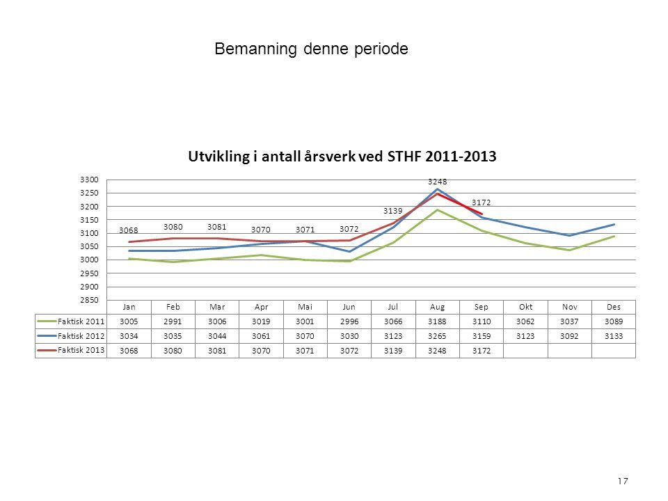 17 4. Bemanning Bemanning denne periode