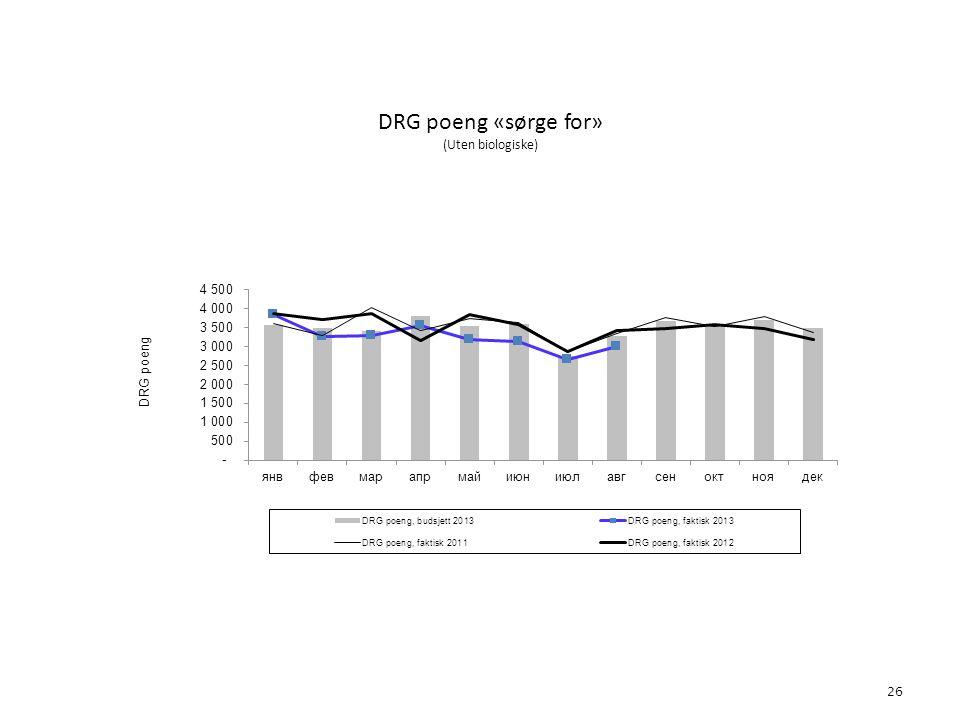 DRG poeng «sørge for» (Uten biologiske) 26 5. Aktivitet
