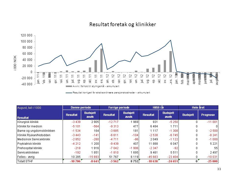 Resultat foretak og klinikker 6. Økonomi 33