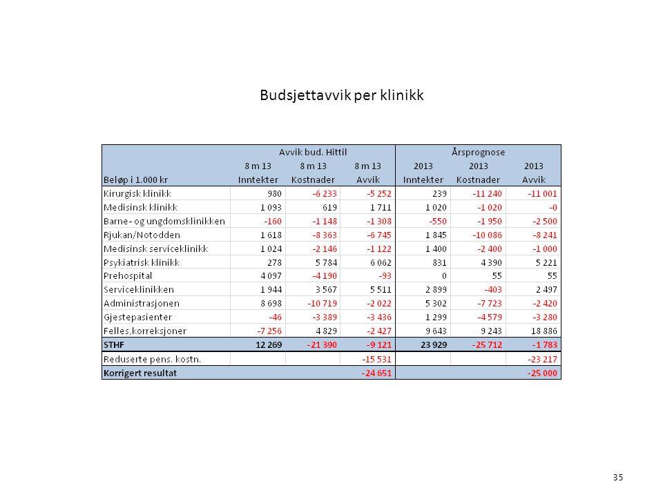 Budsjettavvik per klinikk 35 6. Økonomi