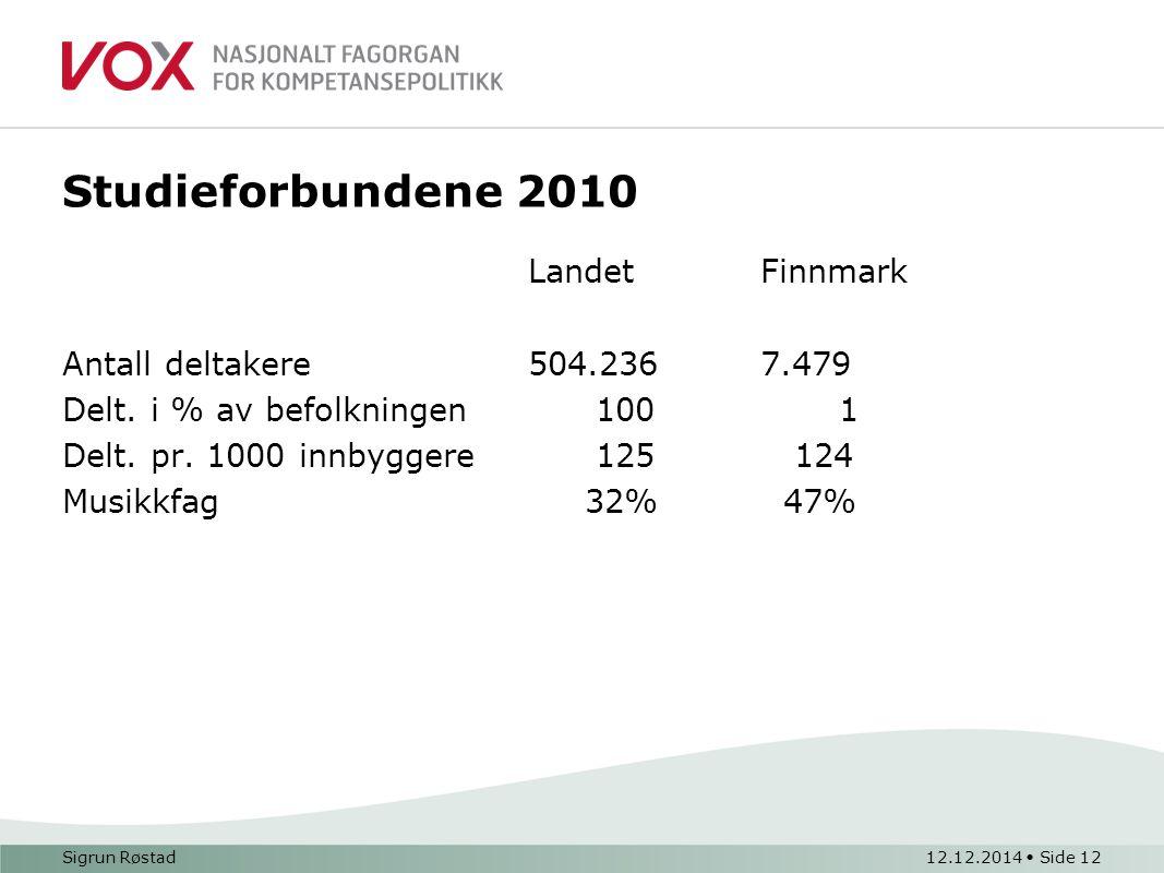 Studieforbundene 2010 LandetFinnmark Antall deltakere 504.2367.479 Delt. i % av befolkningen 100 1 Delt. pr. 1000 innbyggere 125 124 Musikkfag 32% 47%