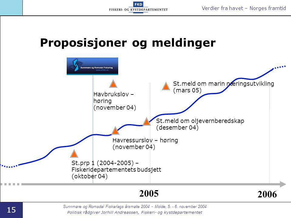 Verdier fra havet – Norges framtid 15 Sunnmøre og Romsdal Fiskarlags årsmøte 2004 - Molde, 5. - 6. november 2004 Politisk rådgiver Jorhill Andreassen,