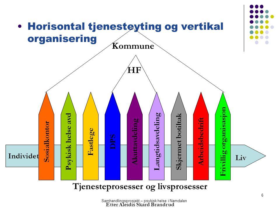 Samhandlingsprosjekt – psykisk helse i Namdalen 6 Individets Liv Horisontal tjenesteyting og vertikal organisering SosialkontorPsykisk helse avdFastle