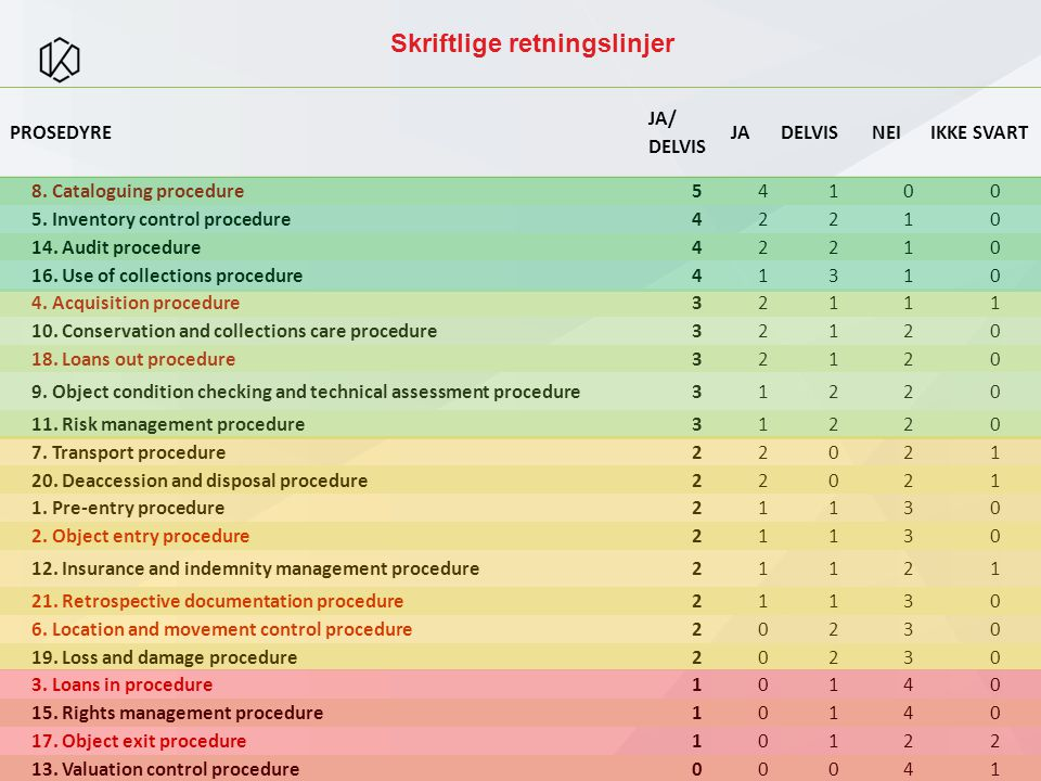 PROSEDYRE JA/ DELVIS JADELVISNEIIKKE SVART 8. Cataloguing procedure54100 5.