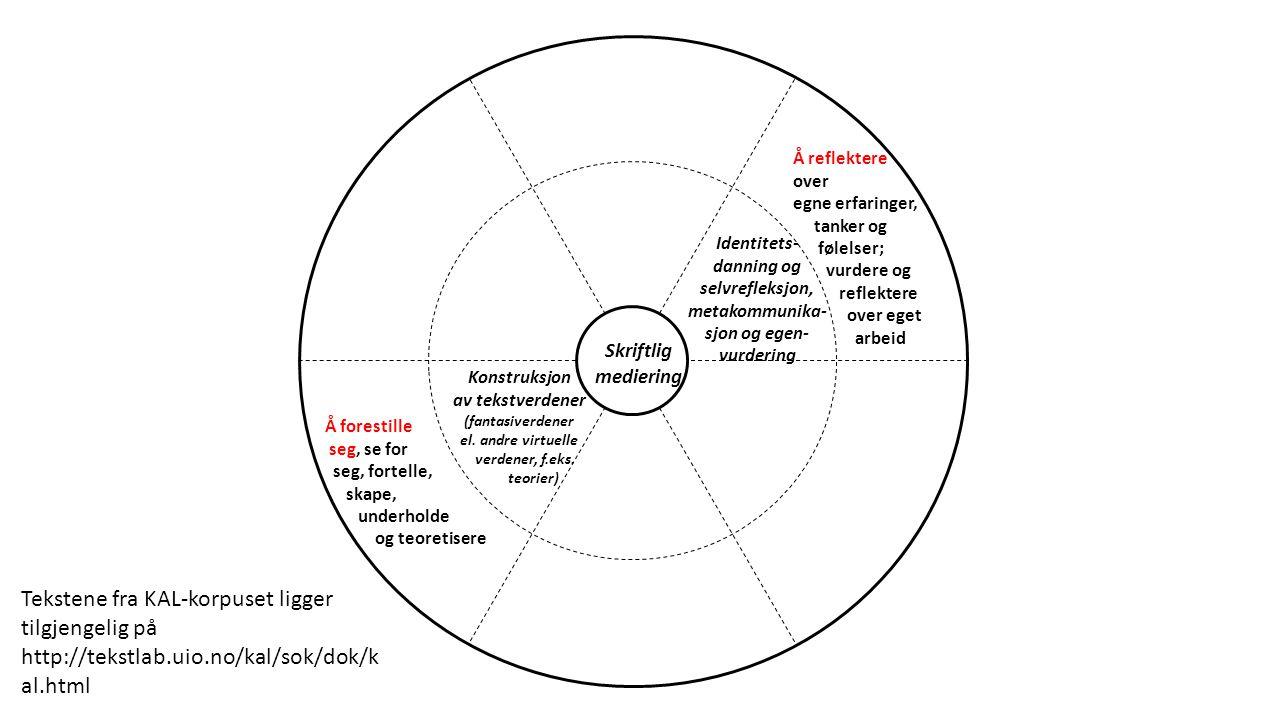 Identitets- danning og selvrefleksjon, metakommunika- sjon og egen- vurdering Konstruksjon av tekstverdener (fantasiverdener el.