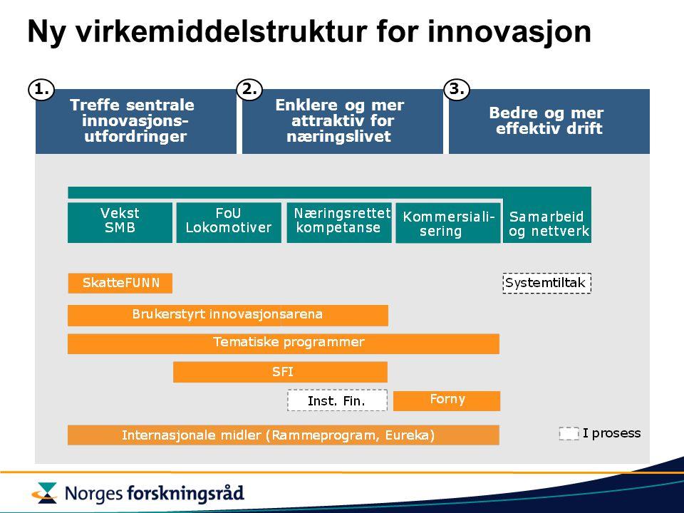 Ny virkemiddelstruktur for innovasjon Enklere og mer attraktiv for næringslivet Treffe sentrale innovasjons- utfordringer Bedre og mer effektiv drift 1.2.3.
