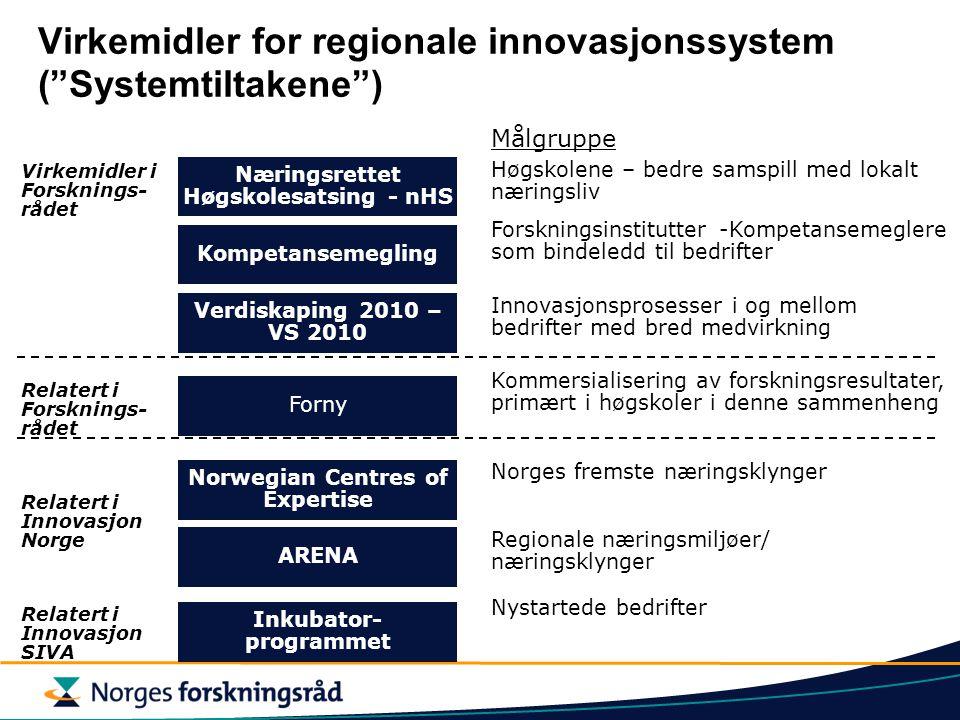 Virkemidler for regionale innovasjonssystem ( Systemtiltakene ) Virkemidler i Forsknings- rådet Relatert i Forsknings- rådet Relatert i Innovasjon Norge Næringsrettet Høgskolesatsing - nHS Kompetansemegling Verdiskaping 2010 – VS 2010 Forny ARENA Norwegian Centres of Expertise Høgskolene – bedre samspill med lokalt næringsliv Forskningsinstitutter -Kompetansemeglere som bindeledd til bedrifter Innovasjonsprosesser i og mellom bedrifter med bred medvirkning Kommersialisering av forskningsresultater, primært i høgskoler i denne sammenheng Regionale næringsmiljøer/ næringsklynger Norges fremste næringsklynger Målgruppe Inkubator- programmet Relatert i Innovasjon SIVA Nystartede bedrifter