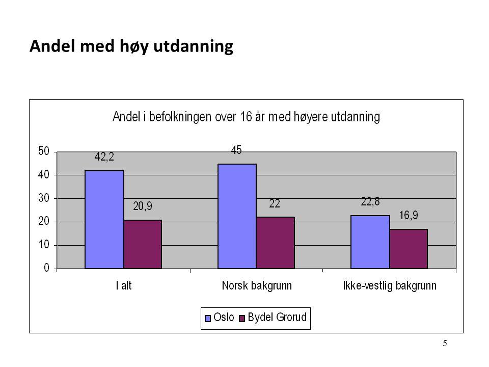 Oslos største folkehelseutfordring: Sosial ulikhet i helse…