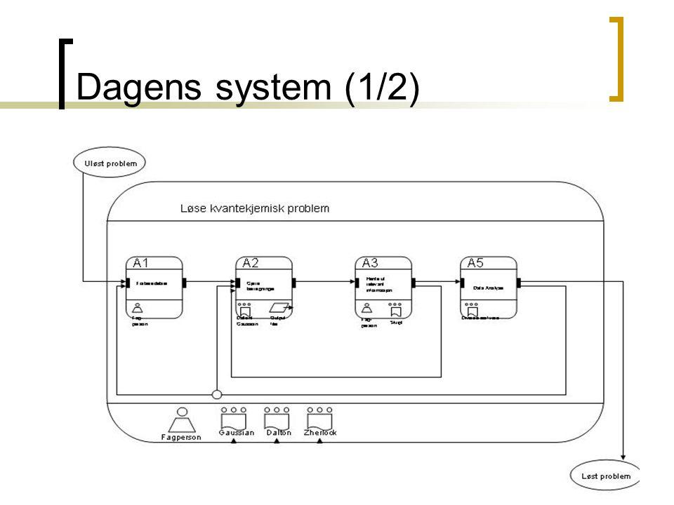 Dagens system (1/2)