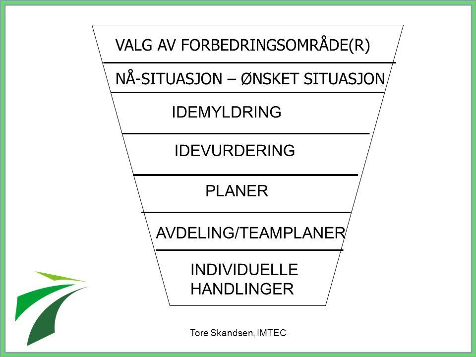 Tore Skandsen, IMTEC VALG AV FORBEDRINGSOMRÅDE(R) NÅ-SITUASJON – ØNSKET SITUASJON IDEMYLDRING IDEVURDERING PLANER AVDELING/TEAMPLANER INDIVIDUELLE HAN