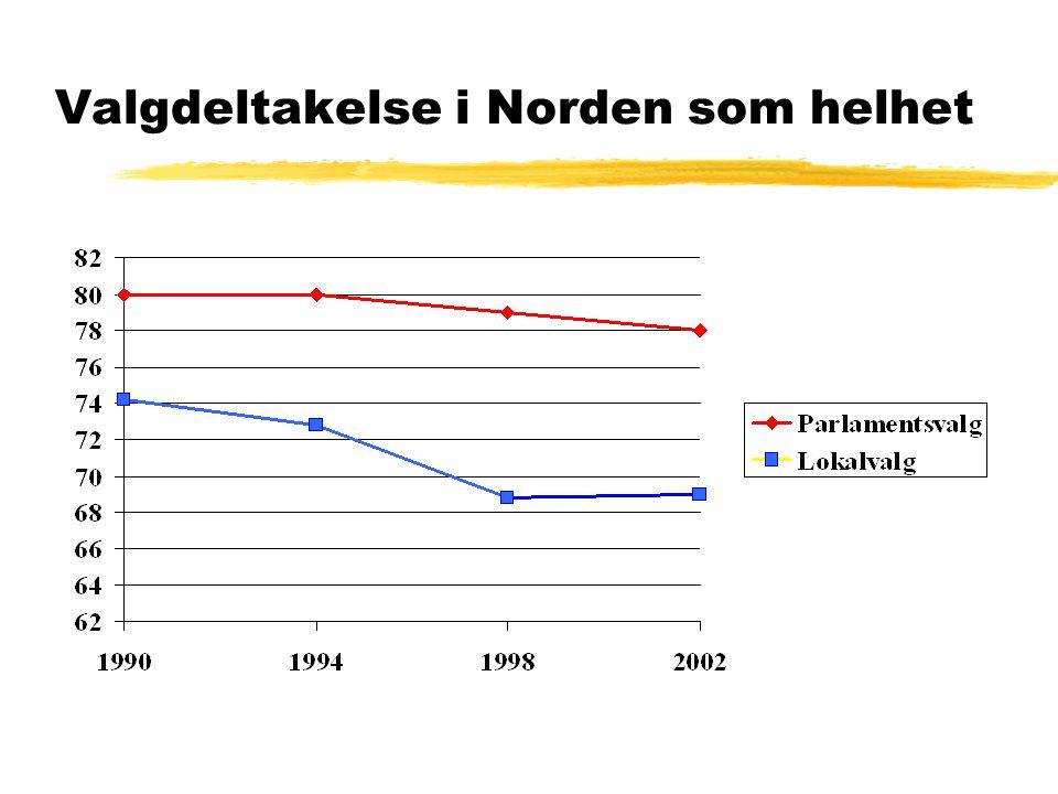 Valgdeltakelse i Norden som helhet