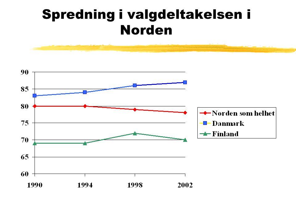 Spredning i valgdeltakelsen i Norden