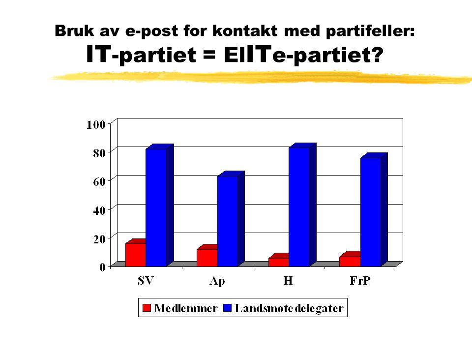 Bruk av e-post for kontakt med partifeller: IT -partiet = El IT e-partiet?