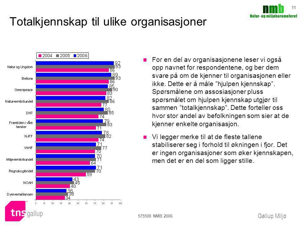 Gallup Miljø nmbnmb Natur- og miljøbarometeret 575508 NMB 2006 11 Totalkjennskap til ulike organisasjoner For en del av organisasjonene leser vi også