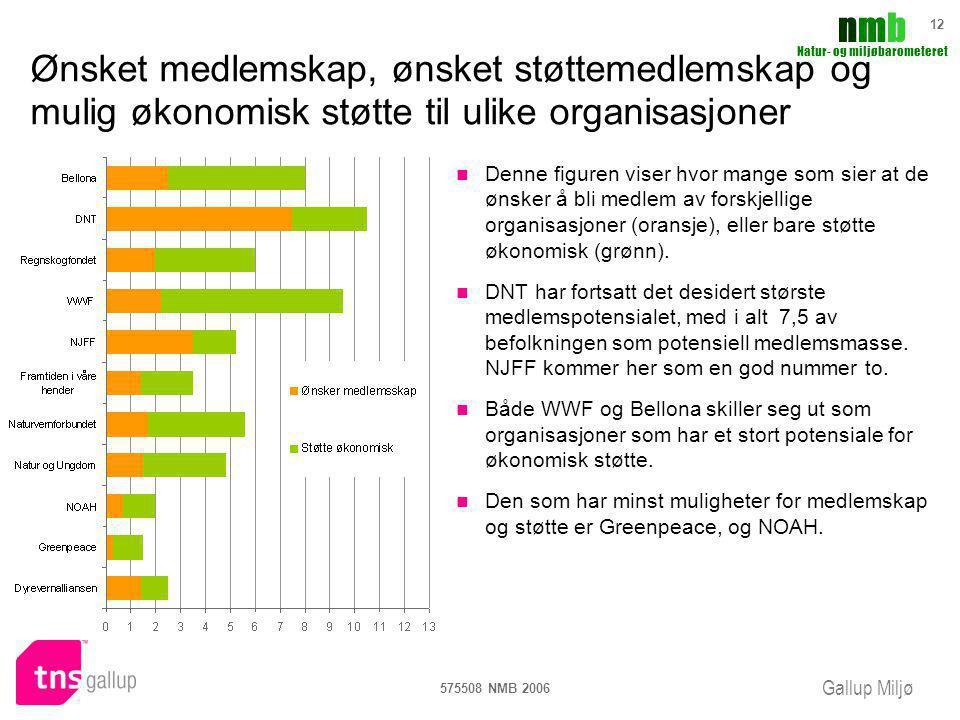 Gallup Miljø nmbnmb Natur- og miljøbarometeret 575508 NMB 2006 12 Ønsket medlemskap, ønsket støttemedlemskap og mulig økonomisk støtte til ulike organ
