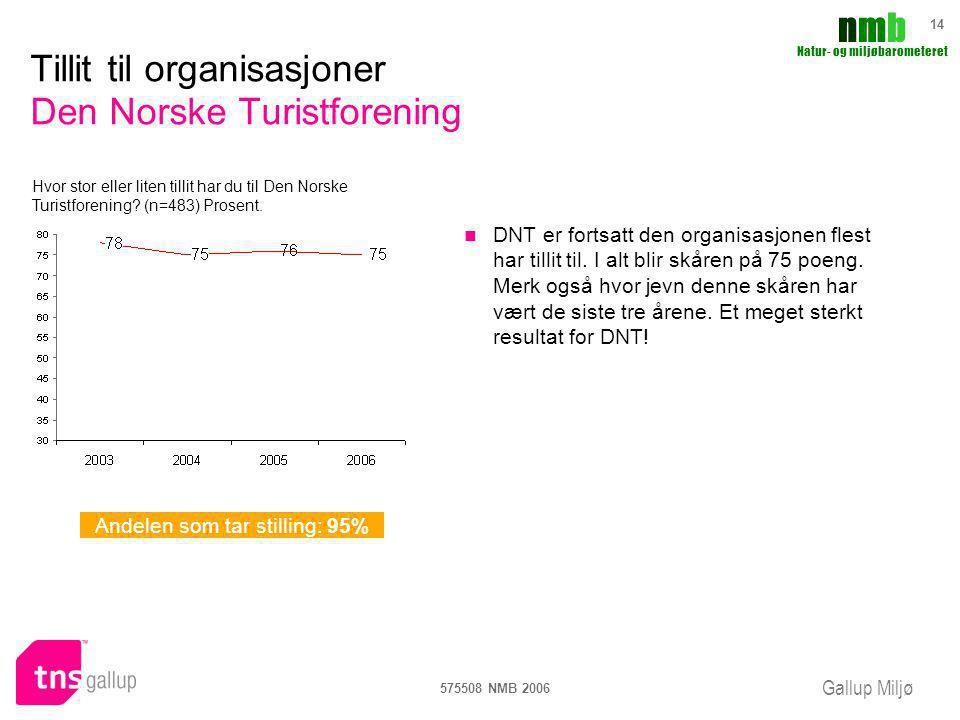 Gallup Miljø nmbnmb Natur- og miljøbarometeret 575508 NMB 2006 14 Tillit til organisasjoner Den Norske Turistforening DNT er fortsatt den organisasjon