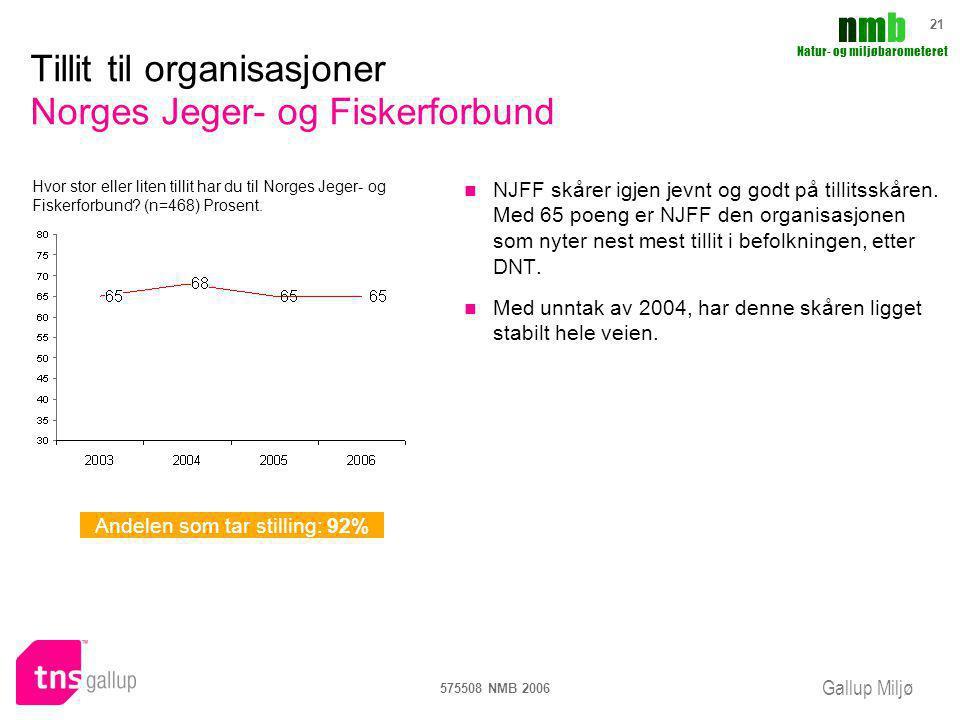 Gallup Miljø nmbnmb Natur- og miljøbarometeret 575508 NMB 2006 21 Tillit til organisasjoner Norges Jeger- og Fiskerforbund NJFF skårer igjen jevnt og