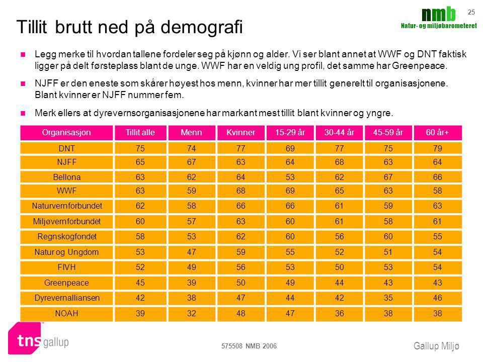 Gallup Miljø nmbnmb Natur- og miljøbarometeret 575508 NMB 2006 25 Tillit brutt ned på demografi OrganisasjonTillit alleMennKvinner15-29 år30-44 år45-5