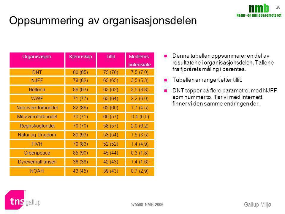Gallup Miljø nmbnmb Natur- og miljøbarometeret 575508 NMB 2006 26 Oppsummering av organisasjonsdelen Denne tabellen oppsummerer en del av resultatene