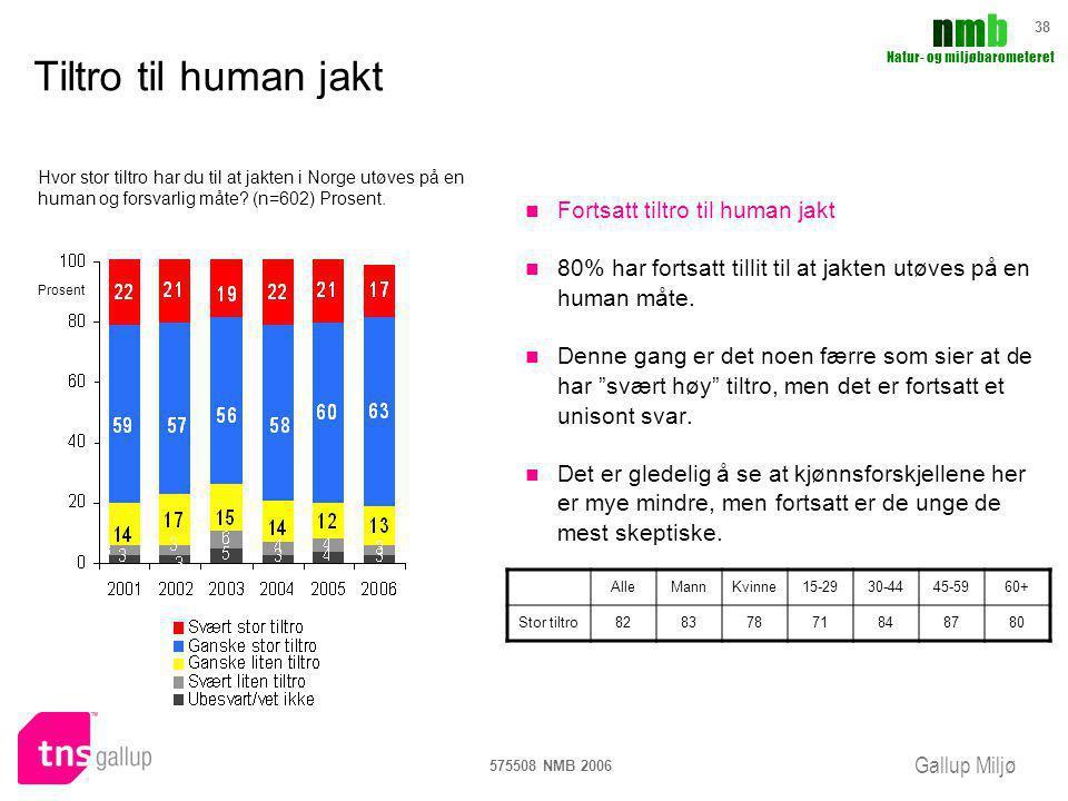 Gallup Miljø nmbnmb Natur- og miljøbarometeret 575508 NMB 2006 38 Tiltro til human jakt Fortsatt tiltro til human jakt 80% har fortsatt tillit til at