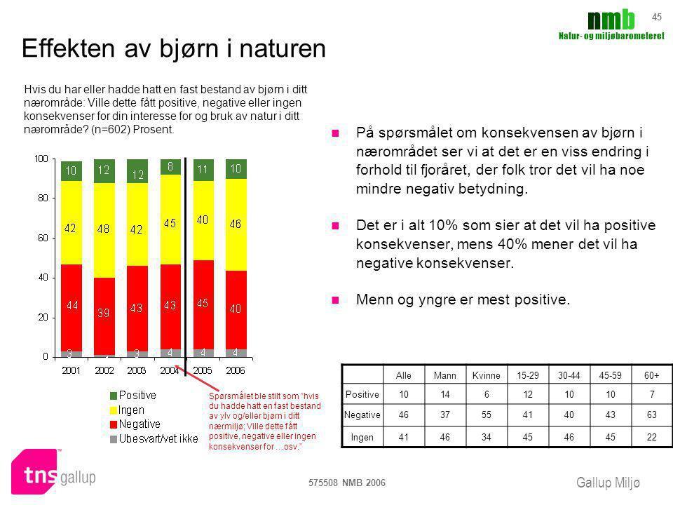 Gallup Miljø nmbnmb Natur- og miljøbarometeret 575508 NMB 2006 45 Effekten av bjørn i naturen På spørsmålet om konsekvensen av bjørn i nærområdet ser