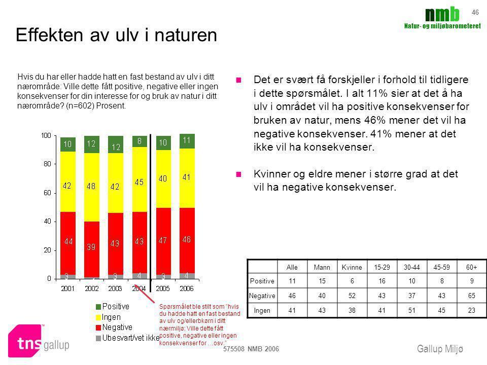 Gallup Miljø nmbnmb Natur- og miljøbarometeret 575508 NMB 2006 46 Effekten av ulv i naturen Det er svært få forskjeller i forhold til tidligere i dett