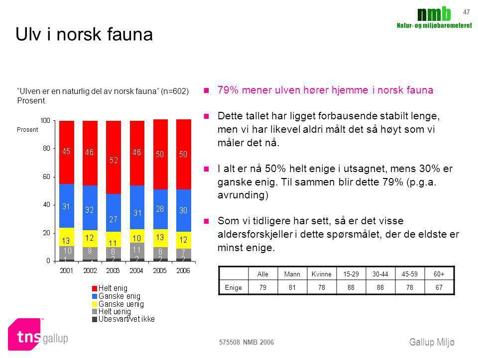 Gallup Miljø nmbnmb Natur- og miljøbarometeret 575508 NMB 2006 47 Ulv i norsk fauna 79% mener ulven hører hjemme i norsk fauna Dette tallet har ligget