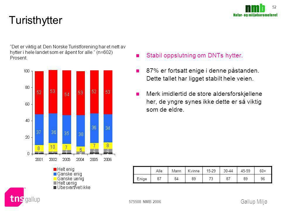 Gallup Miljø nmbnmb Natur- og miljøbarometeret 575508 NMB 2006 52 Turisthytter Stabil oppslutning om DNTs hytter. 87% er fortsatt enige i denne påstan