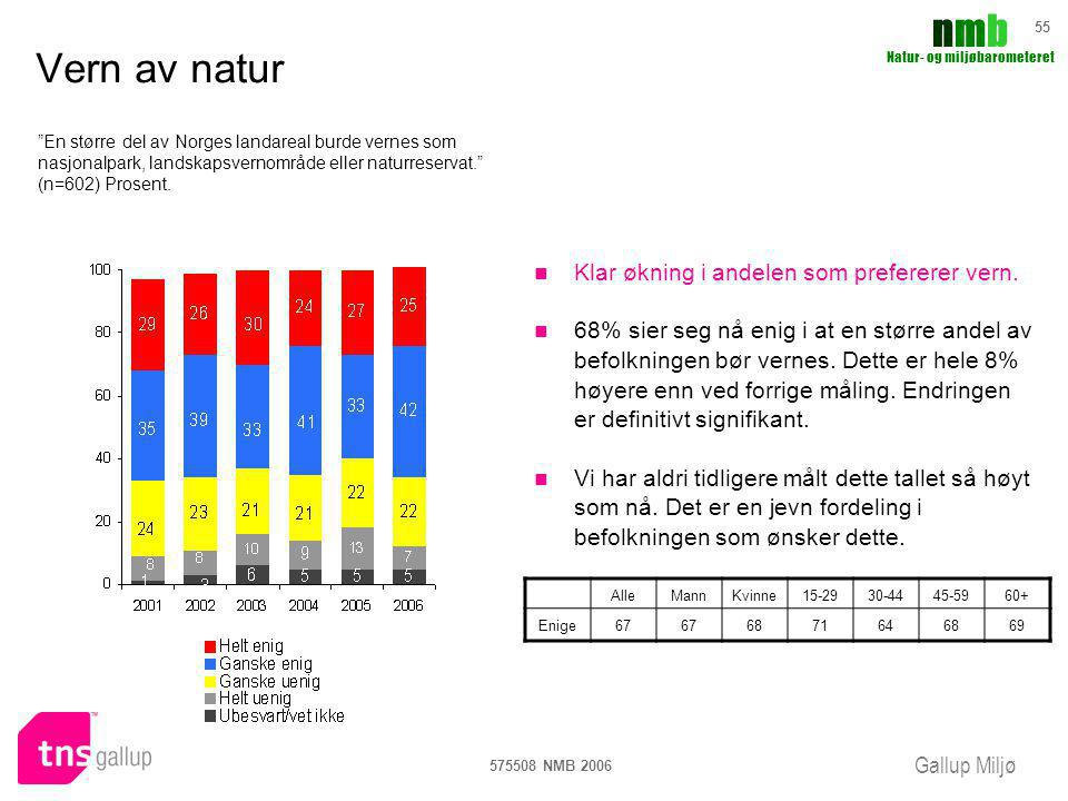 Gallup Miljø nmbnmb Natur- og miljøbarometeret 575508 NMB 2006 55 Vern av natur Klar økning i andelen som prefererer vern. 68% sier seg nå enig i at e
