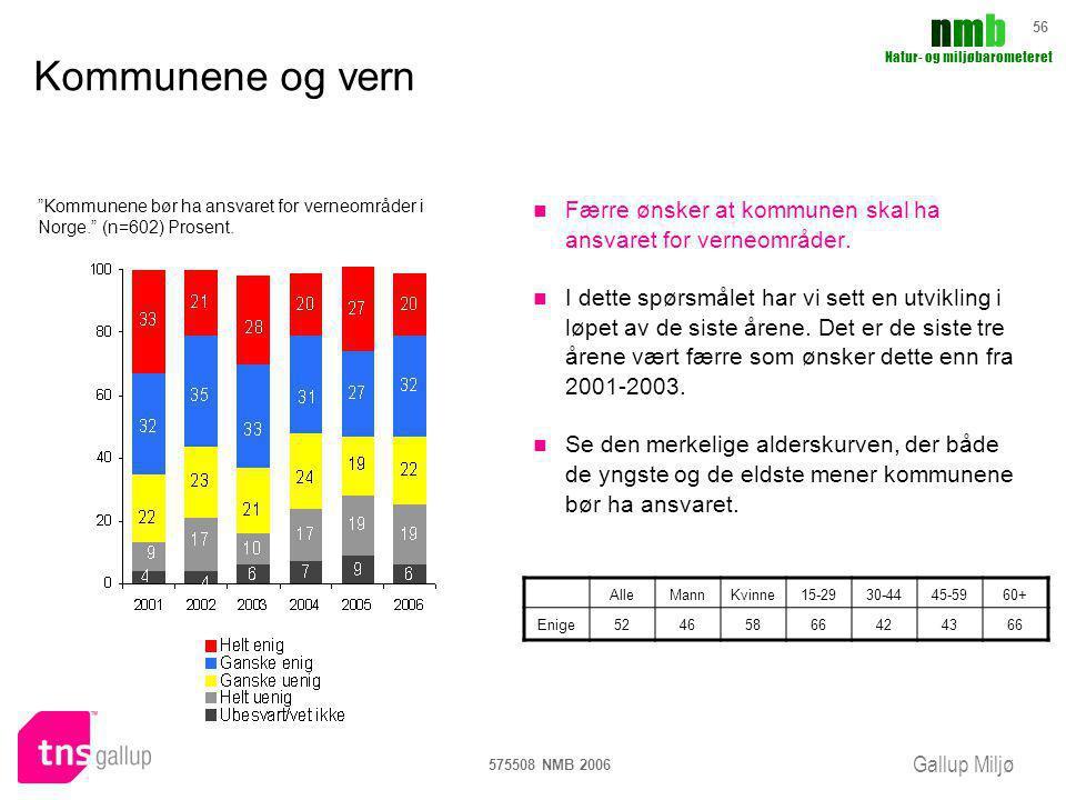 Gallup Miljø nmbnmb Natur- og miljøbarometeret 575508 NMB 2006 56 Kommunene og vern Færre ønsker at kommunen skal ha ansvaret for verneområder. I dett