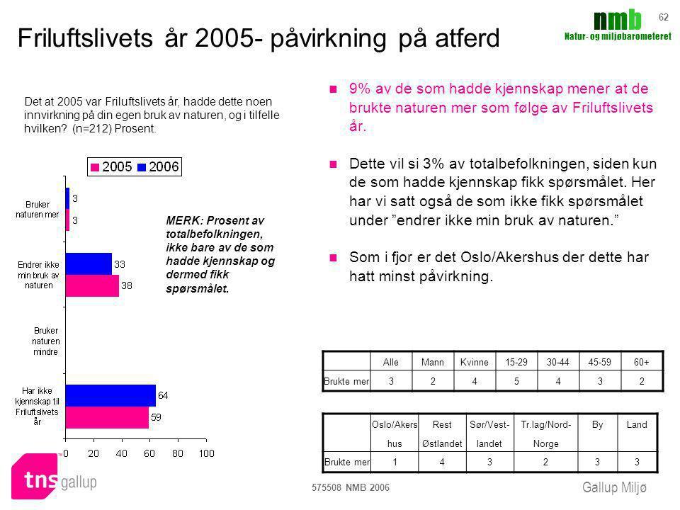 Gallup Miljø nmbnmb Natur- og miljøbarometeret 575508 NMB 2006 62 Friluftslivets år 2005- påvirkning på atferd 9% av de som hadde kjennskap mener at d