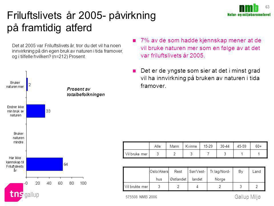 Gallup Miljø nmbnmb Natur- og miljøbarometeret 575508 NMB 2006 63 Friluftslivets år 2005- påvirkning på framtidig atferd 7% av de som hadde kjennskap