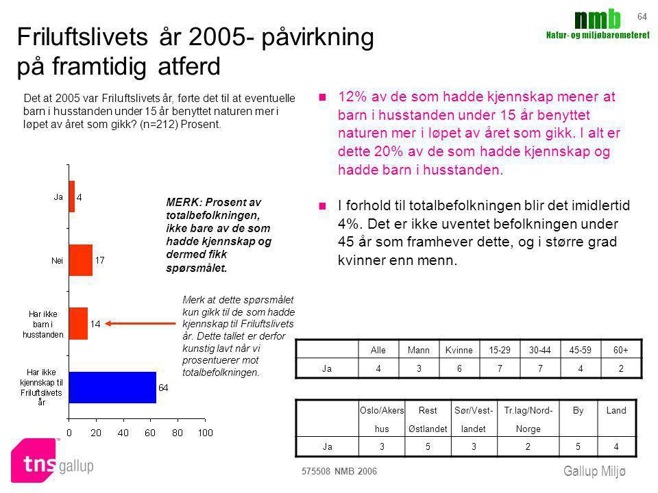 Gallup Miljø nmbnmb Natur- og miljøbarometeret 575508 NMB 2006 64 Friluftslivets år 2005- påvirkning på framtidig atferd 12% av de som hadde kjennskap