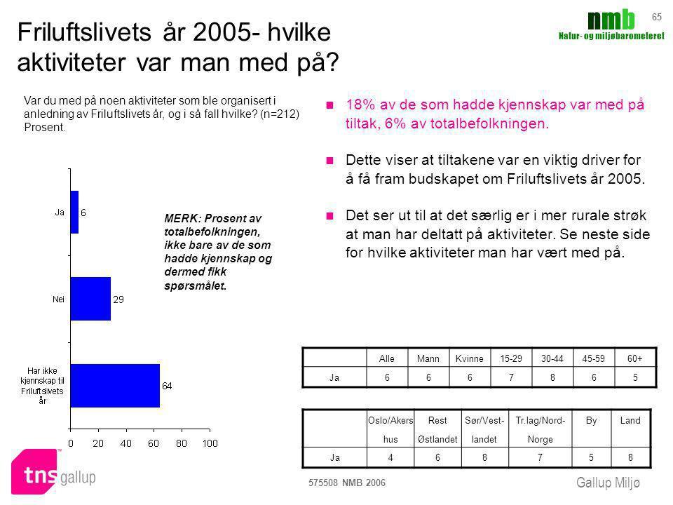 Gallup Miljø nmbnmb Natur- og miljøbarometeret 575508 NMB 2006 65 Friluftslivets år 2005- hvilke aktiviteter var man med på? 18% av de som hadde kjenn