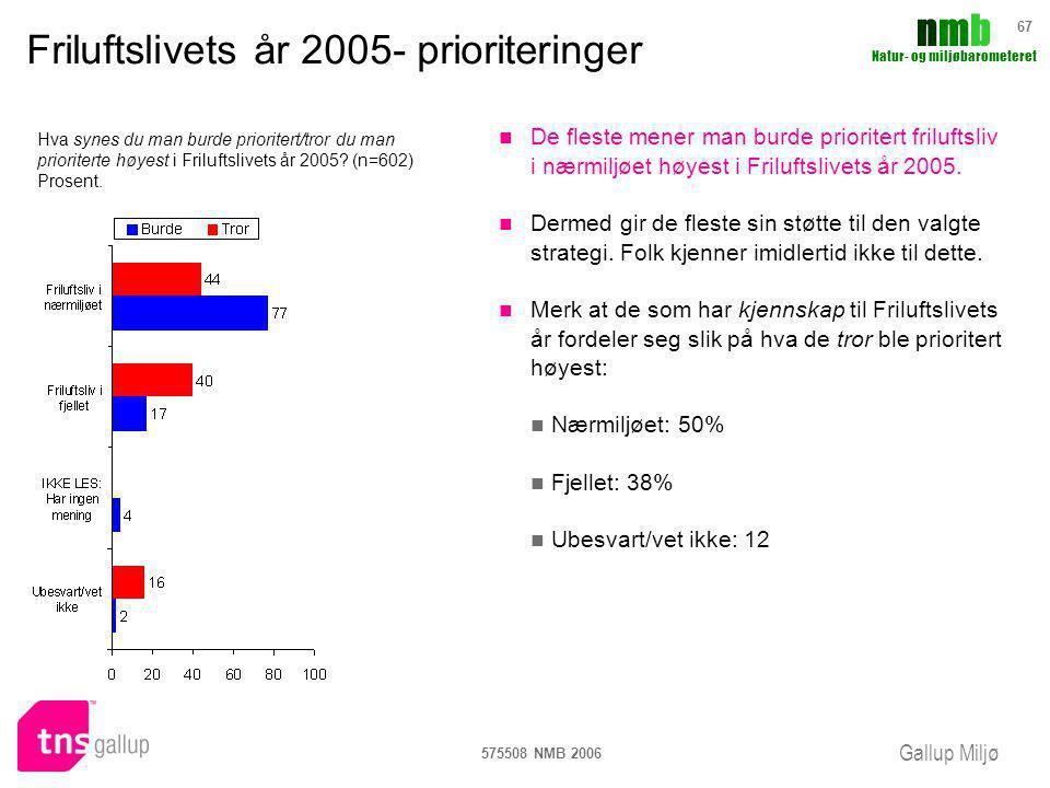Gallup Miljø nmbnmb Natur- og miljøbarometeret 575508 NMB 2006 67 Friluftslivets år 2005- prioriteringer De fleste mener man burde prioritert frilufts