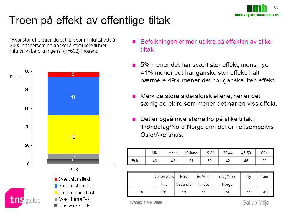 Gallup Miljø nmbnmb Natur- og miljøbarometeret 575508 NMB 2006 69 Troen på effekt av offentlige tiltak Befolkningen er mer usikre på effekten av slike