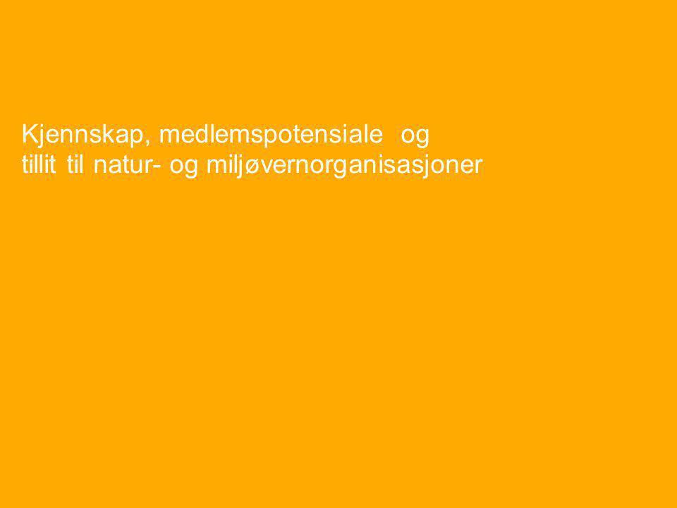Gallup Miljø nmbnmb Natur- og miljøbarometeret 575508 NMB 2006 7 Kjennskap, medlemspotensiale og tillit til natur- og miljøvernorganisasjoner